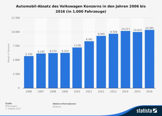 statistic_id181500_absatzentwicklung-der-volkswagen-konzerns-bis-2016